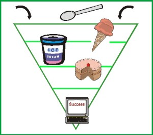 Multiple Streams Product Funnel