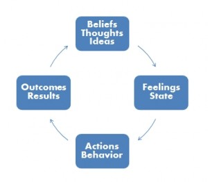 Belief, emotional intelligence