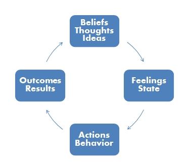 Belief, emotional intelligence, Fear
