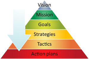 Vision Goals Action Pyramid